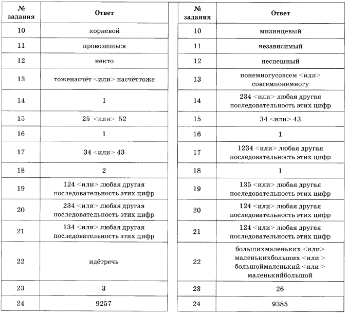 Цыбулько егэ 2016 русский язык 36 вариантов ответы скачать pdf