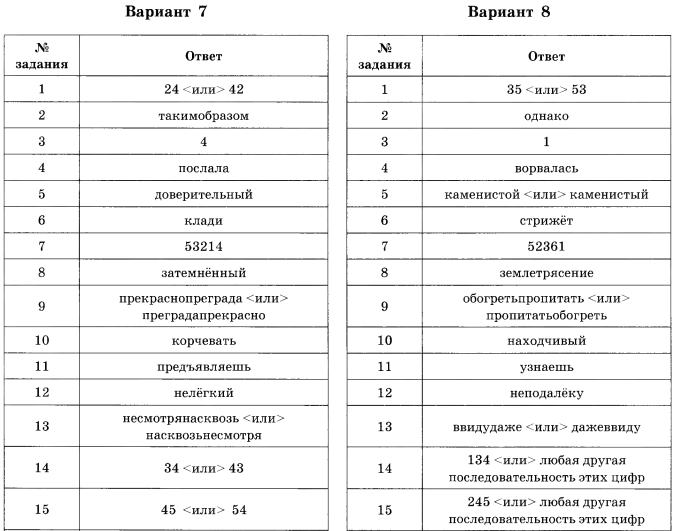 Гдз 2018 по русскому языку