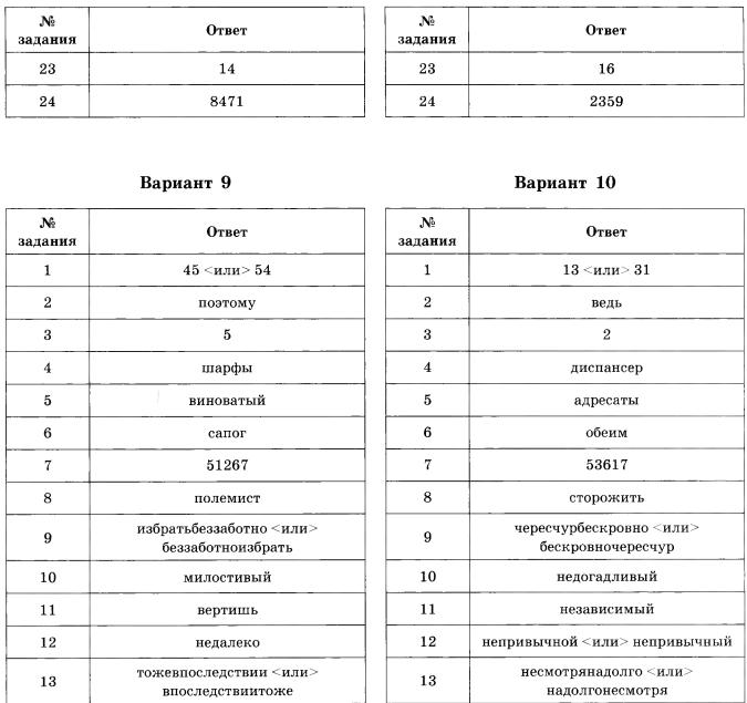 цыбулько егэ 2015 русский язык 36 вариантов скачать downloader