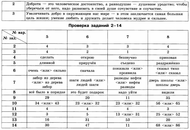 Гдз по гиа русского языка 2018 года автор цыбулько