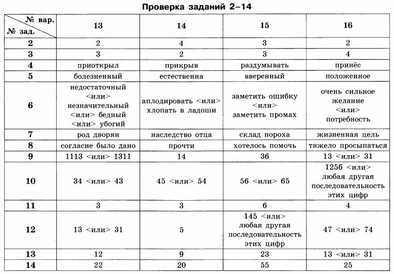 Ответы на ким по русскому языку 11 класс 2018 год