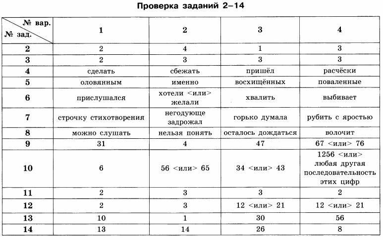 Гдз по русскому фипи тесты