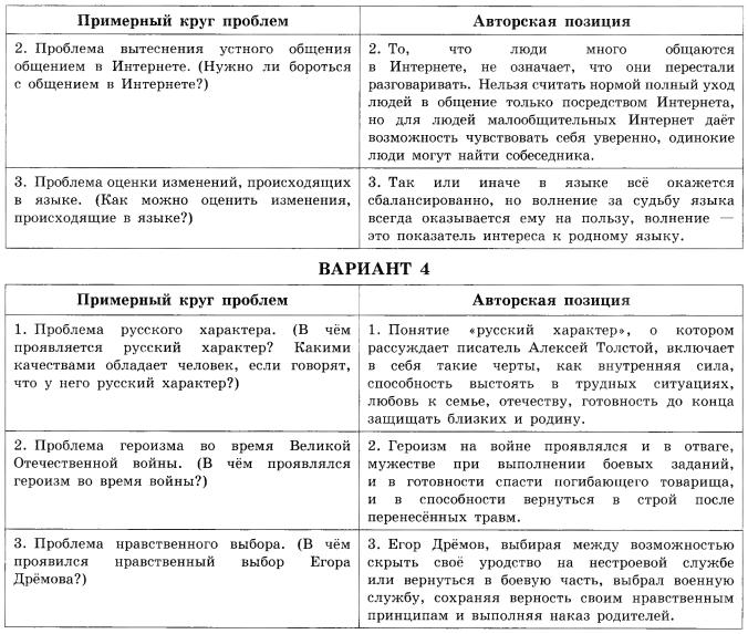 Гдз по русскому к егэ 2017 под редакцией цыбулько