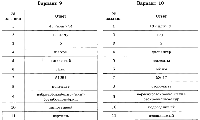 И п цыбулько егэ 2017 русский язык ответы 36 вариантов - 8