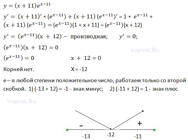найдите точку минимума функции у=(x+5)^