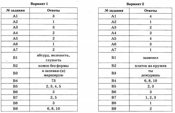 Егэ по русскому языку 2016 васильевых гостева 50 вариантов ответы