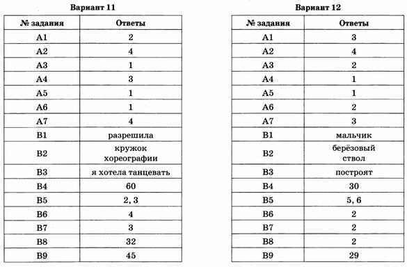 Огэ русский язык г.т.егорова гдз