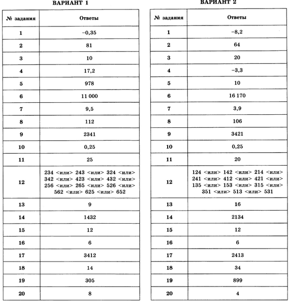 Вариант 7 егэ по математике ответы