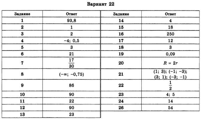 Гдз по Типовым Тестовым Заданиям Ященко 2015 - картинка 1